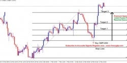 Lern How to Trade Forex Using the Fibonacci Retracement Tool