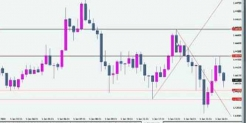 Guaranteed 20 pips FOREX trading strategy