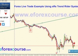 sRs Trend Rider Live Trade Example#2 GBPUSD 21-03-2016