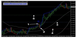 3 Moving Averages Crossover Strategy For Entry & Exit Signals