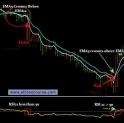 Make 10-20 PIPs a Day Manual Forex Trading Strategy